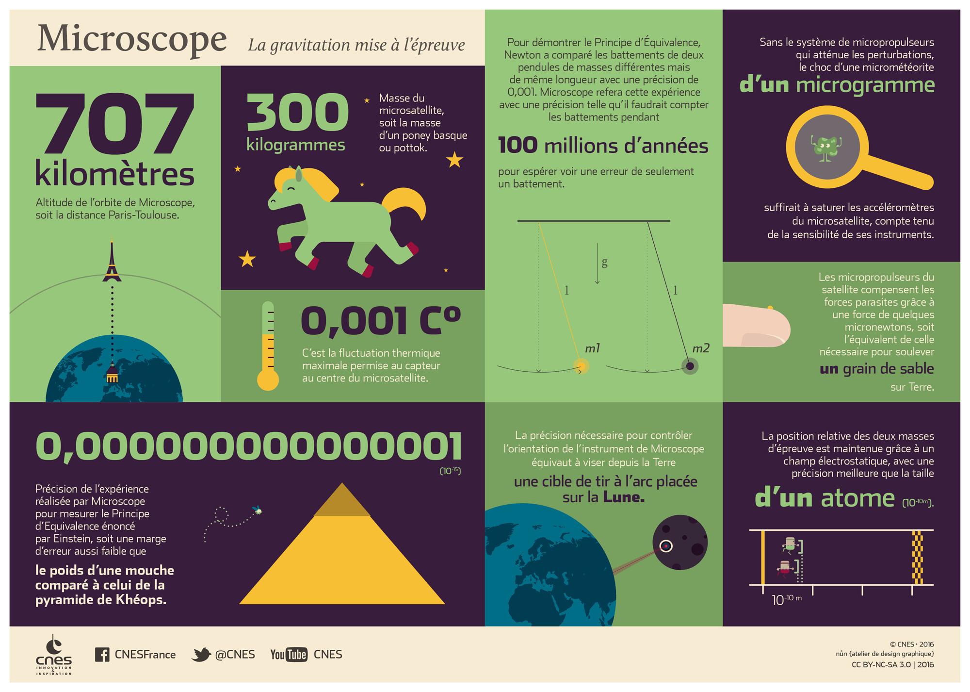 is_microscope-infographie-2000.jpg