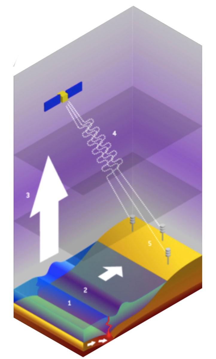 st_sismologie_ionospherique_principe.jpg
