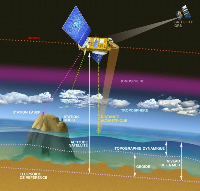 How the Jason system works. Credits: CNES/Ill. D. Ducros.