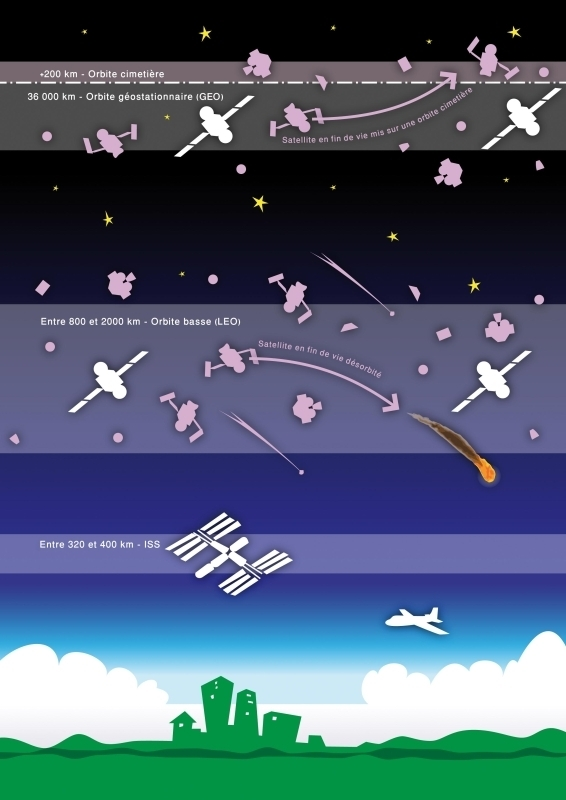 Useful orbits are protected by transferring defunct satellites to graveyard orbits or de-orbiting them for a controlled atmospheric re-entry. Credits: ESA/CNES Activité Optique Vidéo du CSG/Latitude 5/S. Quartararo.